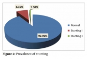 A Community Based Cross-sectional Study on Prevalence of Stunting among School Children in B. G. Nagara, a Rural Area in Mandya District, Karnataka