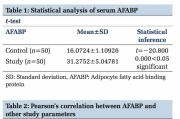 Serum Level of Adipocyte Fatty Acid Binding Protein in Obesity