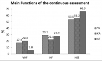 Students' Perceptions Toward Continuous Assessment in Anatomy Courses