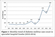 Prevalence of Diabetes Mellitus in a Tertiary Health Institution in Gombe Metropolis, Nigeria